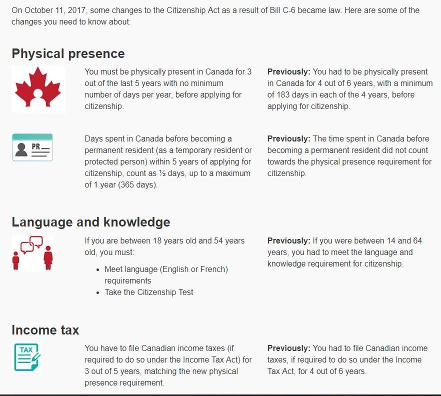 Canadian Citizenship Eligibility